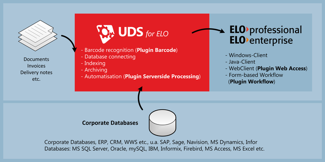 Solutions for ELO: UDS - Functionality and scheme
